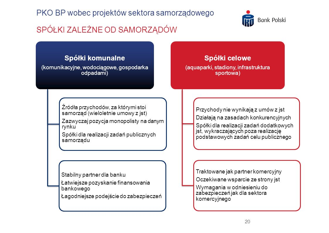 20 PKO BP wobec projektów sektora samorządowego Spółki komunalne (komunikacyjne, wodociągowe, gospodarka odpadami) Źródła przychodów, za którymi stoi