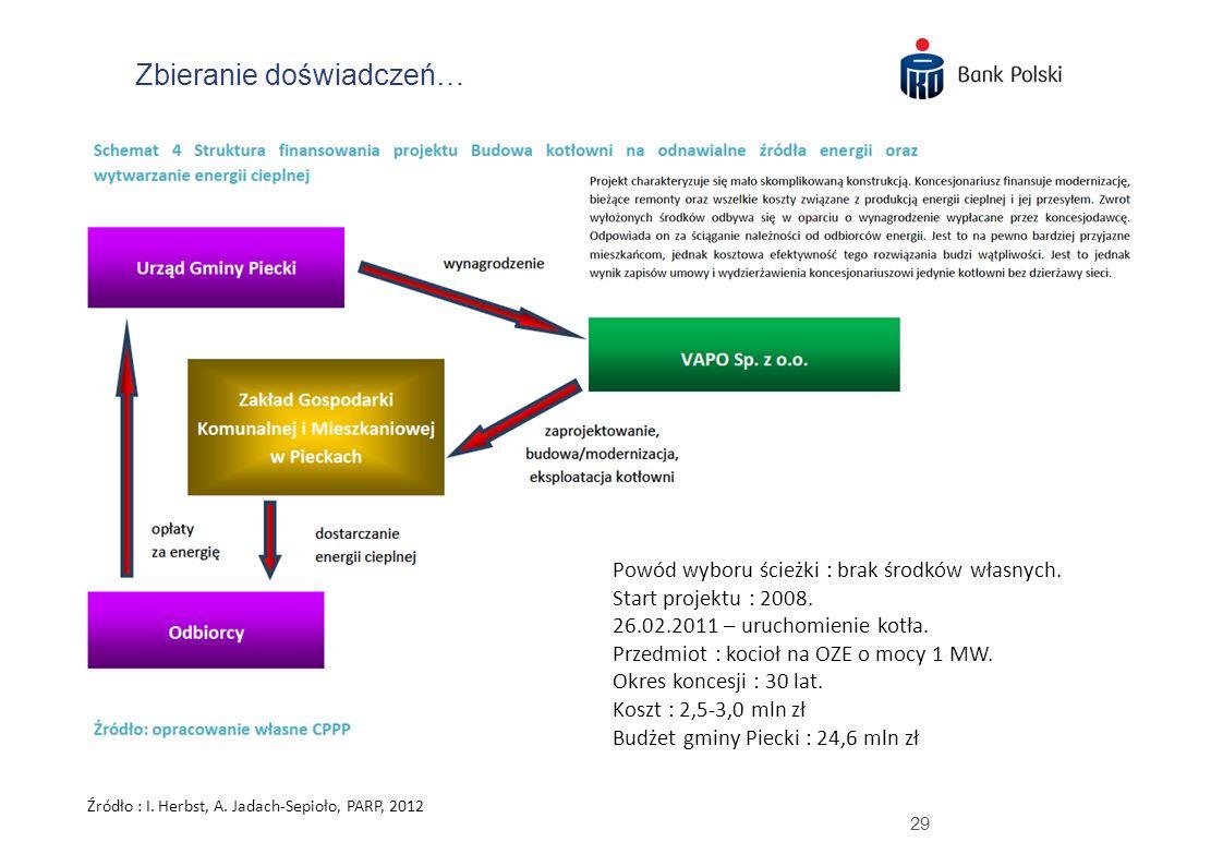29 Zbieranie doświadczeń… Źródło : I. Herbst, A. Jadach-Sepioło, PARP, 2012 Powód wyboru ścieżki : brak środków własnych. Start projektu : 2008. 26.02