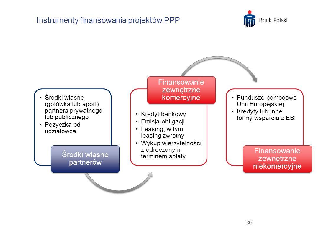 30 Instrumenty finansowania projektów PPP Środki własne (gotówka lub aport) partnera prywatnego lub publicznego Pożyczka od udziałowca Środki własne p