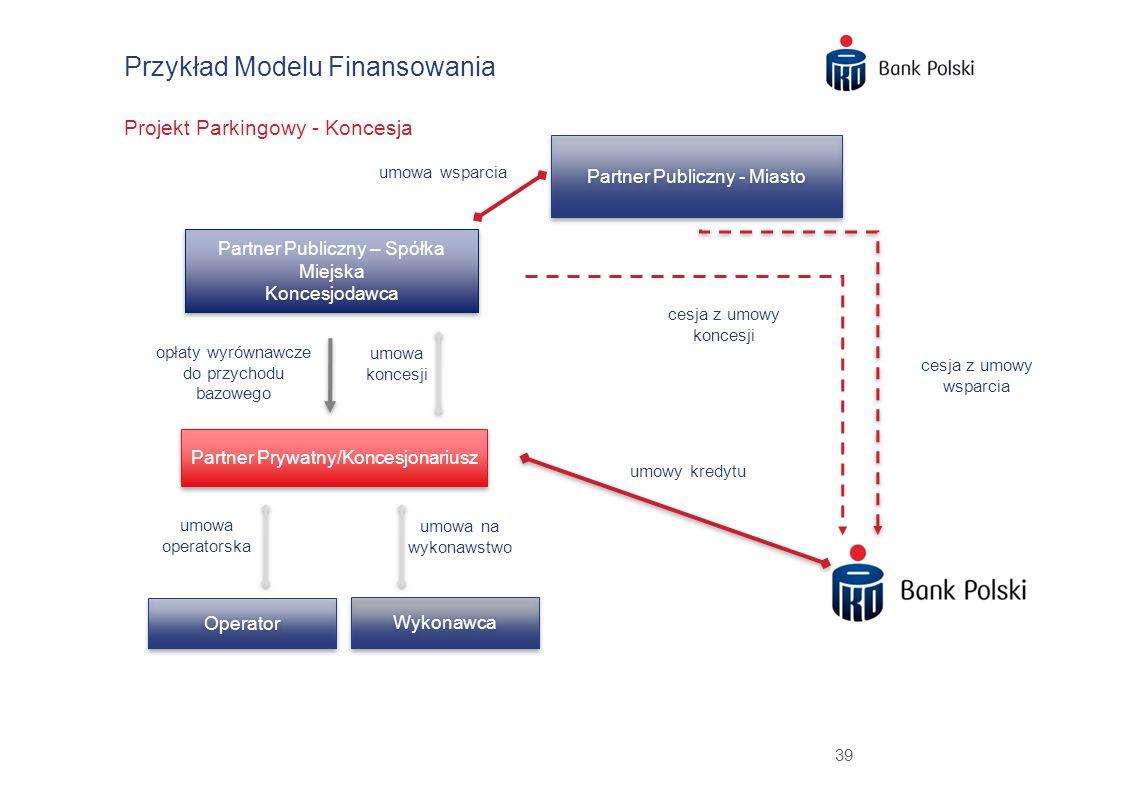 39 Przykład Modelu Finansowania Projekt Parkingowy - Koncesja Partner Publiczny – Spółka Miejska Koncesjodawca Partner Publiczny – Spółka Miejska Konc