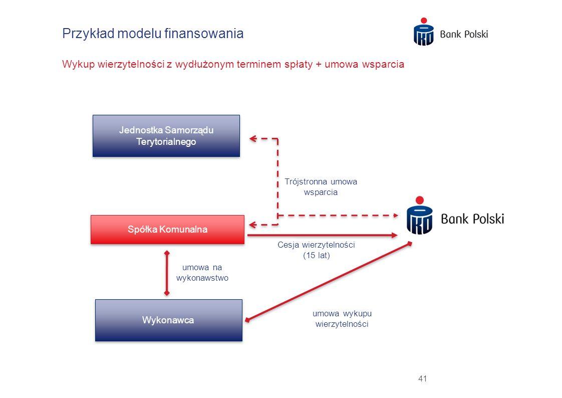 41 Przykład modelu finansowania Wykup wierzytelności z wydłużonym terminem spłaty + umowa wsparcia Jednostka Samorządu Terytorialnego Spółka Komunalna
