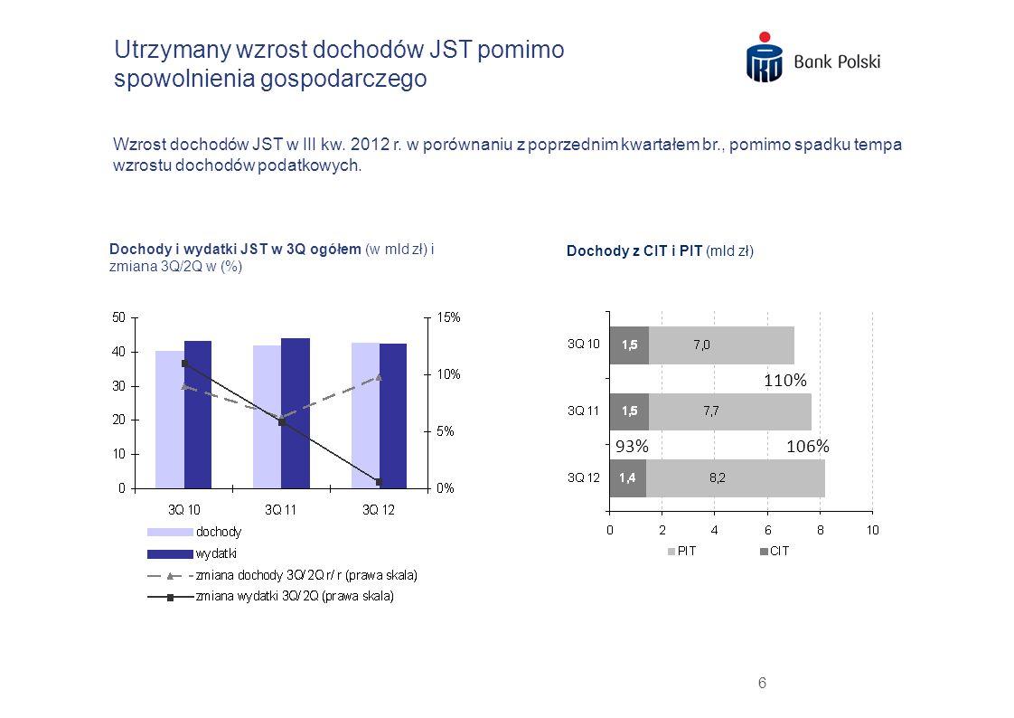 6 Utrzymany wzrost dochodów JST pomimo spowolnienia gospodarczego Dochody i wydatki JST w 3Q ogółem (w mld zł) i zmiana 3Q/2Q w (%) Dochody z CIT i PI