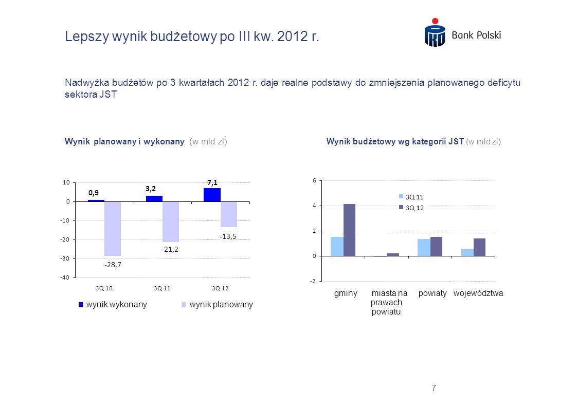 7 Lepszy wynik budżetowy po III kw. 2012 r. Nadwyżka budżetów po 3 kwartałach 2012 r. daje realne podstawy do zmniejszenia planowanego deficytu sektor
