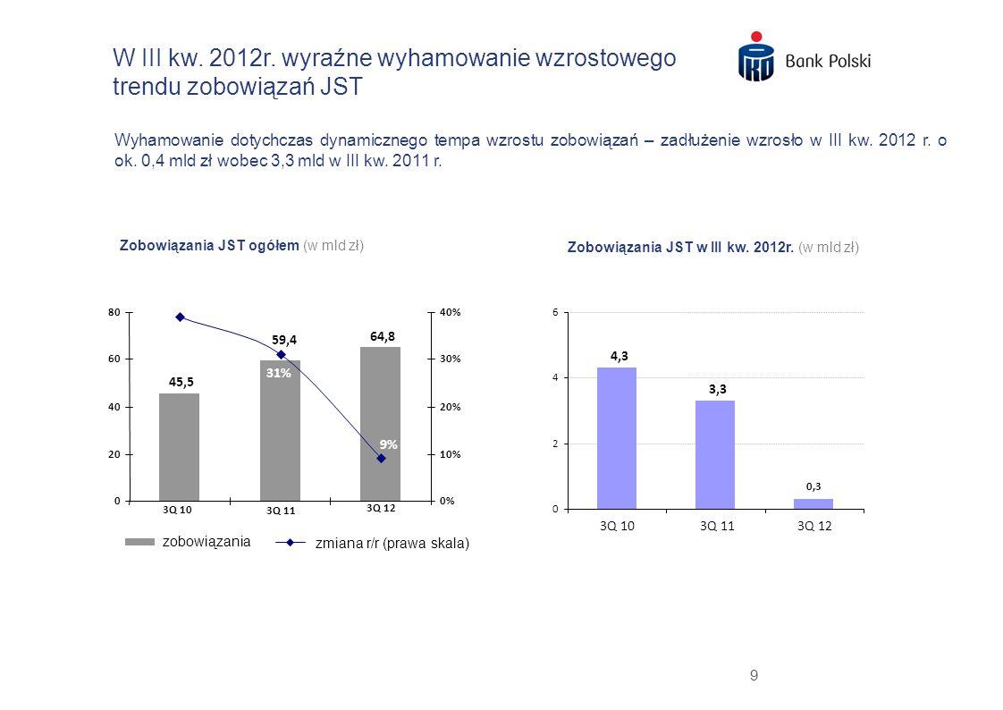 9 W III kw. 2012r. wyraźne wyhamowanie wzrostowego trendu zobowiązań JST Wyhamowanie dotychczas dynamicznego tempa wzrostu zobowiązań – zadłużenie wzr