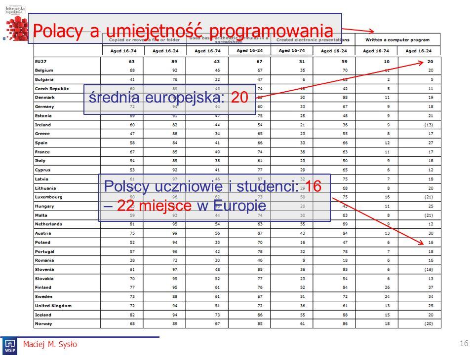 Polacy a umiejętność programowania 16 Maciej M. Sysło średnia europejska: 20 Polscy uczniowie i studenci: 16 – 22 miejsce w Europie