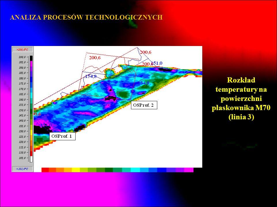 ANALIZA PROCESÓW TECHNOLOGICZNYCH Rozkład temperatury na powierzchni płaskownika M70 (linia 3)