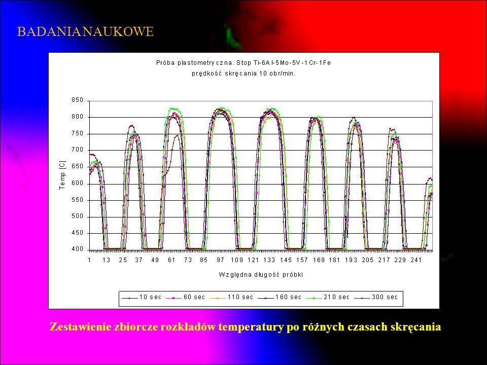 BADANIA NAUKOWE Zestawienie zbiorcze rozkładów temperatury po różnych czasach skręcania