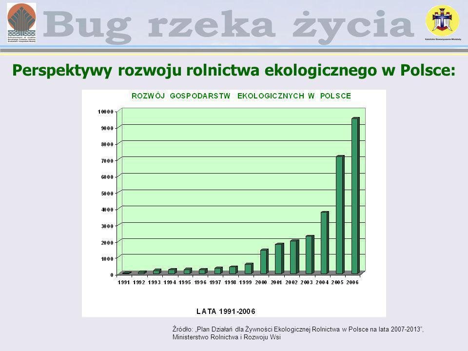 Perspektywy rozwoju rolnictwa ekologicznego w Polsce: Źródło: Plan Działań dla Żywności Ekologicznej Rolnictwa w Polsce na lata 2007-2013, Ministerstw