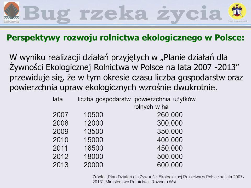 Perspektywy rozwoju rolnictwa ekologicznego w Polsce: Źródło: Plan Działań dla Żywności Ekologicznej Rolnictwa w Polsce na lata 2007- 2013, Ministerst