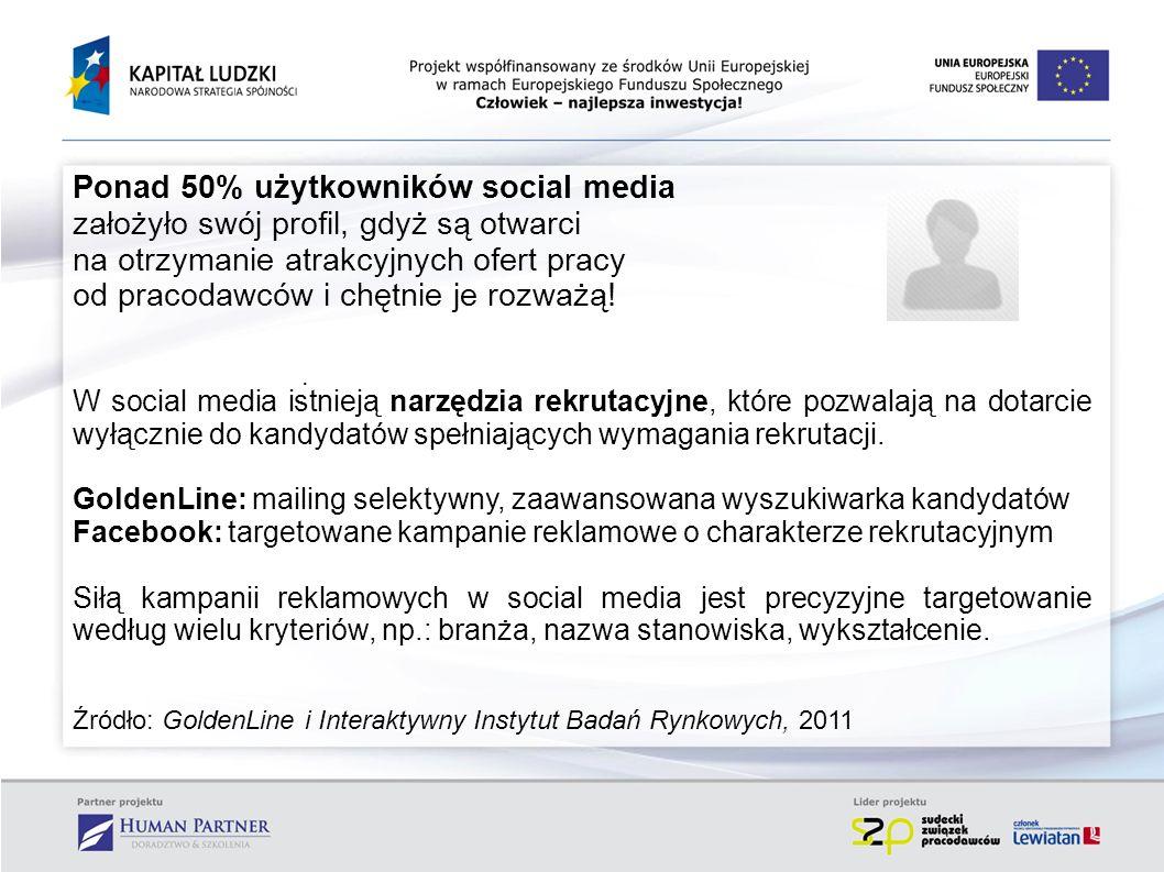 . Ponad 50% użytkowników social media założyło swój profil, gdyż są otwarci na otrzymanie atrakcyjnych ofert pracy od pracodawców i chętnie je rozważą