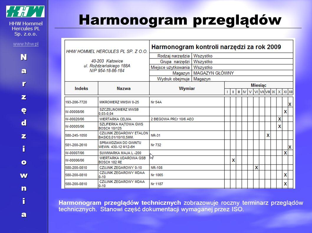 Harmonogram przeglądów Harmonogram przeglądów technicznych zobrazowuje roczny terminarz przeglądów technicznych. Stanowi część dokumentacji wymaganej