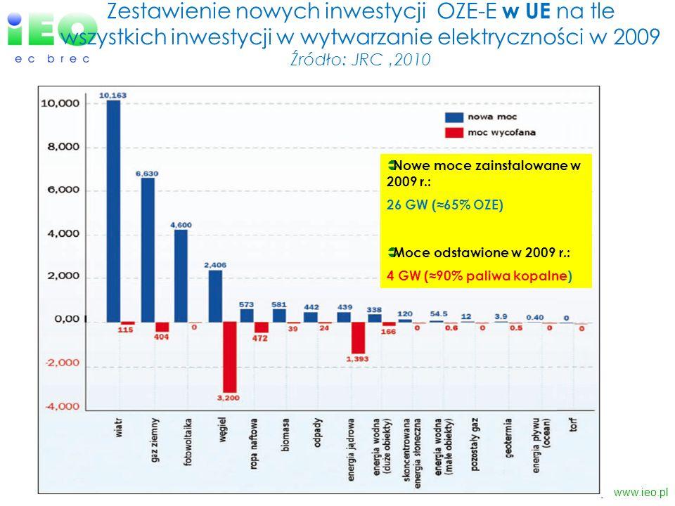 Zestawienie nowych inwestycji OZE-E w UE na tle wszystkich inwestycji w wytwarzanie elektryczności w 2009 Źródło: JRC 2010 www.ieo.pl Nowe moce zainst