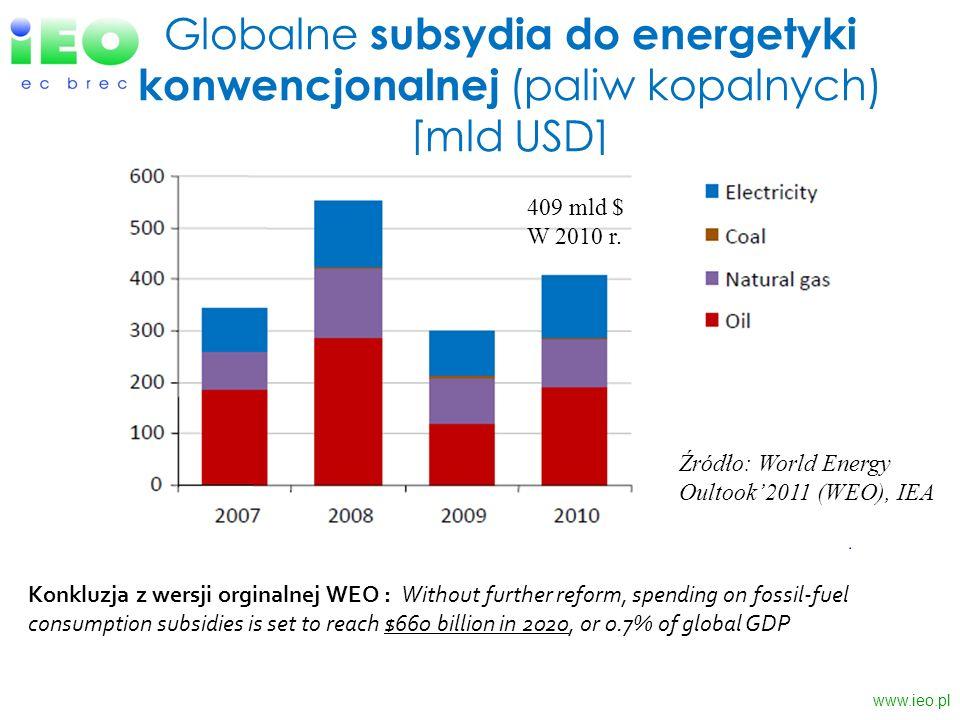 Globalne subsydia do energetyki konwencjonalnej (paliw kopalnych) [mld USD] www.ieo.pl Źródło: World Energy Oultook2011 (WEO), IEA Konkluzja z wersji