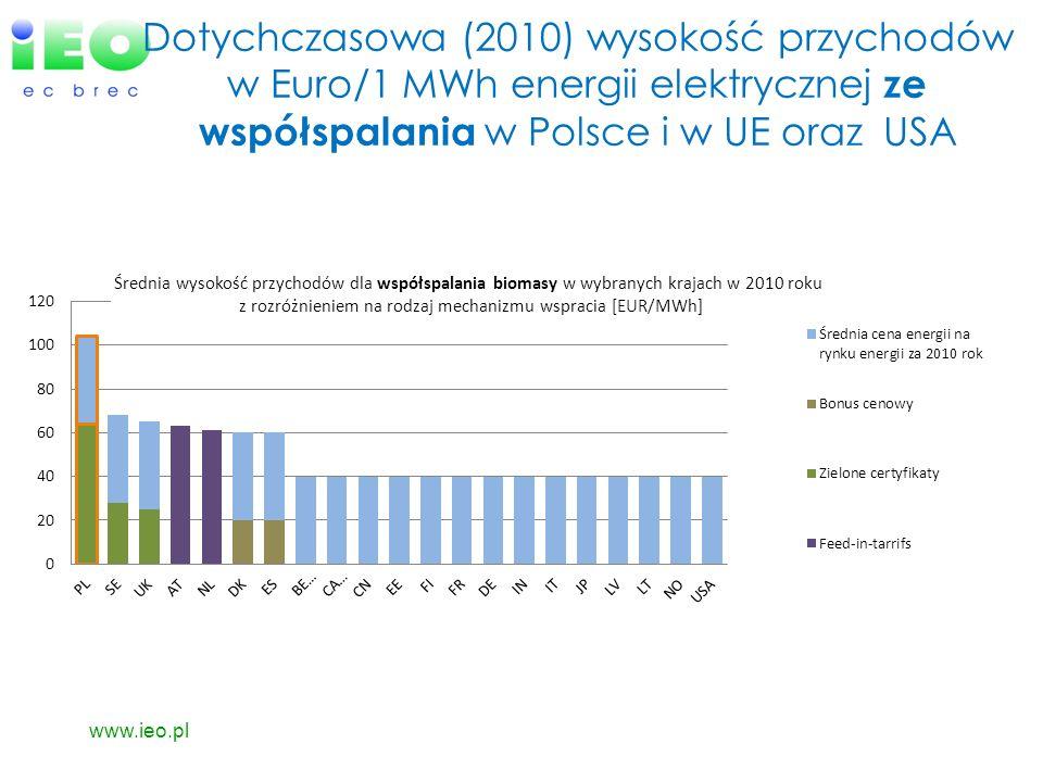Dotychczasowa (2010) wysokość przychodów w Euro/1 MWh energii elektrycznej ze współspalania w Polsce i w UE oraz USA www.ieo.pl