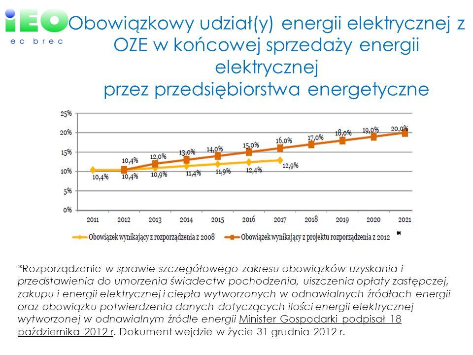 Obowiązkowy udział(y) energii elektrycznej z OZE w końcowej sprzedaży energii elektrycznej przez przedsiębiorstwa energetyczne * Rozporządzenie w spra