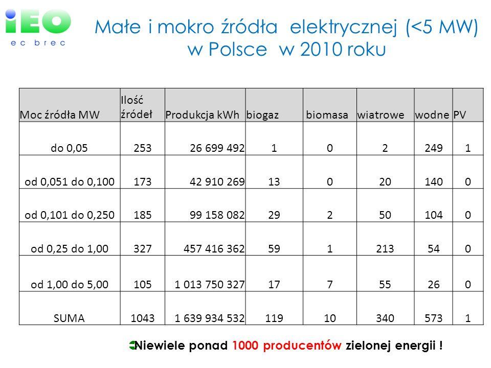 Małe i mokro źródła elektrycznej (<5 MW) w Polsce w 2010 roku Moc źródła MW Ilość źródełProdukcja kWhbiogaz biomasawiatrowewodnePV do 0,0525326 699 49