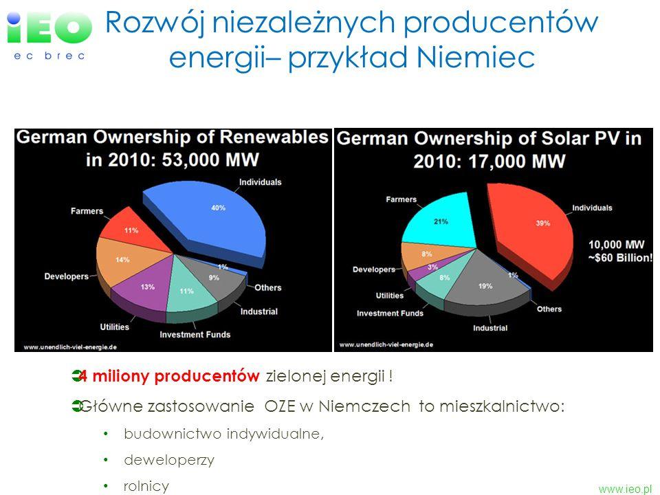 www.ieo.pl Rozwój niezależnych producentów energii– przykład Niemiec 4 miliony producentów zielonej energii ! Główne zastosowanie OZE w Niemczech to m