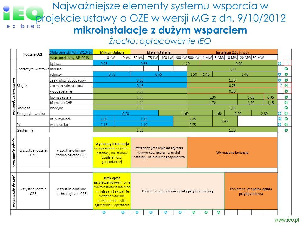 Najważniejsze elementy systemu wsparcia w projekcie ustawy o OZE w wersji MG z dn. 9/10/2012 mikroinstalacje z dużym wsparciem Źródło: opracowanie IEO