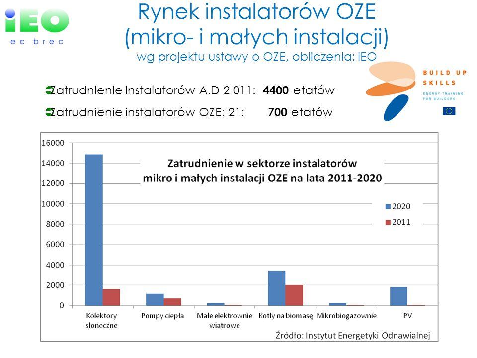 Rynek instalatorów OZE (mikro- i małych instalacji) wg projektu ustawy o OZE, obliczenia: IEO Zatrudnienie instalatorów A.D 2 011: 4400 etatów Zatrudn