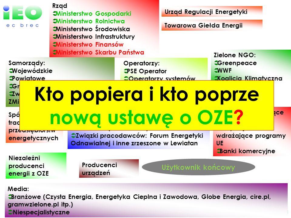 www.ieo.pl Rząd Ministerstwo Gospodarki Ministerstwo Rolnictwa Ministerstwo Środowiska Ministerstwo Infrastruktury Ministerstwo Finansów Ministerstwo
