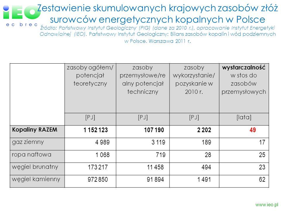 Zestawienie skumulowanych krajowych zasobów złóż surowców energetycznych kopalnych w Polsce Źródło: Państwowy Instytut Geologiczny (PIG) (dane za 2010