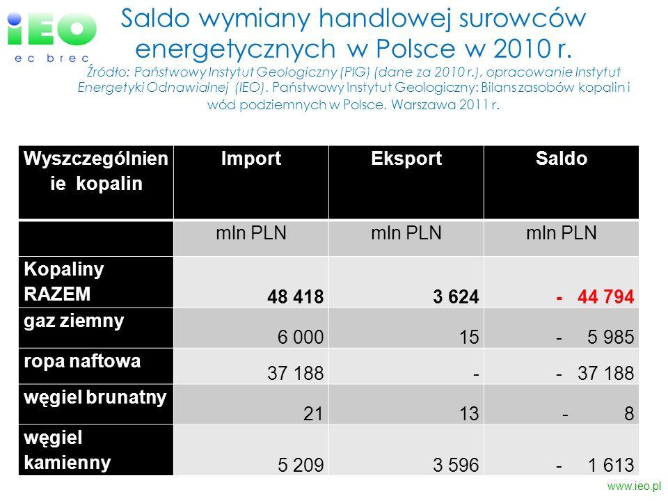 Saldo wymiany handlowej surowców energetycznych w Polsce w 2010 r. Źródło: Państwowy Instytut Geologiczny (PIG) (dane za 2010 r.), opracowanie Instytu
