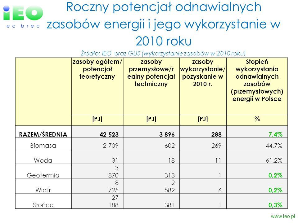 Roczny potencjał odnawialnych zasobów energii i jego wykorzystanie w 2010 roku Źródło: IEO oraz GUS (wykorzystanie zasobów w 2010 roku) www.ieo.pl zas