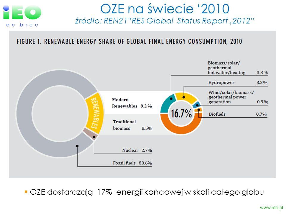 OZE na świecie 2010 źródło: REN21RES Global Status Report 2012 www.ieo.pl OZE dostarczają 17% energii końcowej w skali całego globu