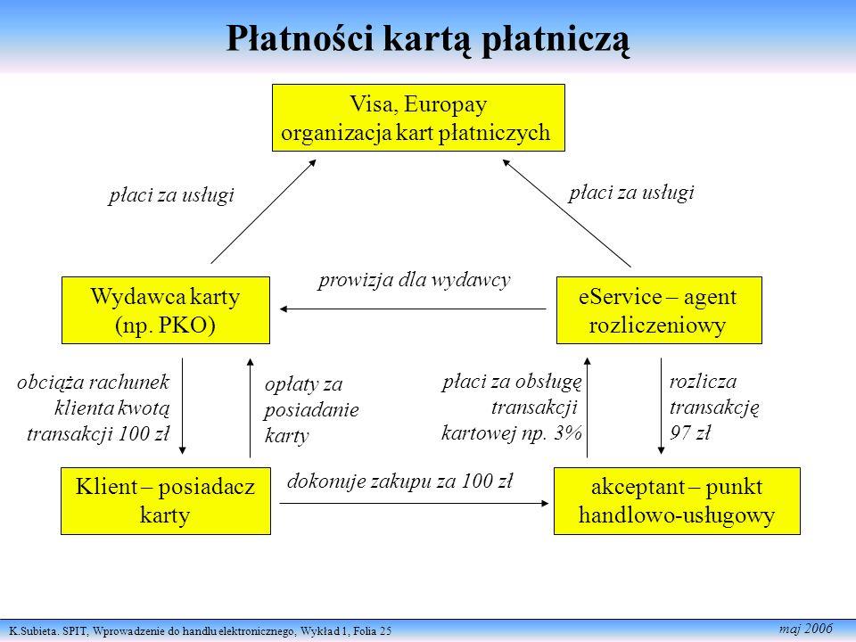 K.Subieta. SPIT, Wprowadzenie do handlu elektronicznego, Wykład 1, Folia 25 maj 2006 Płatności kartą płatniczą Wydawca karty (np. PKO) eService – agen