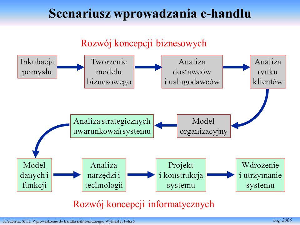 K.Subieta. SPIT, Wprowadzenie do handlu elektronicznego, Wykład 1, Folia 5 maj 2006 Scenariusz wprowadzania e-handlu Model organizacyjny Analiza strat