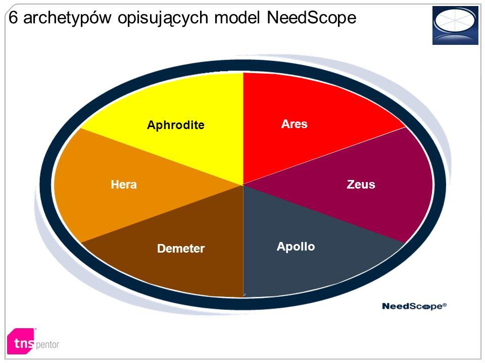 Demeter Ares Zeus Apollo Demeter Hera Aphrodite 6 archetypów opisujących model NeedScope