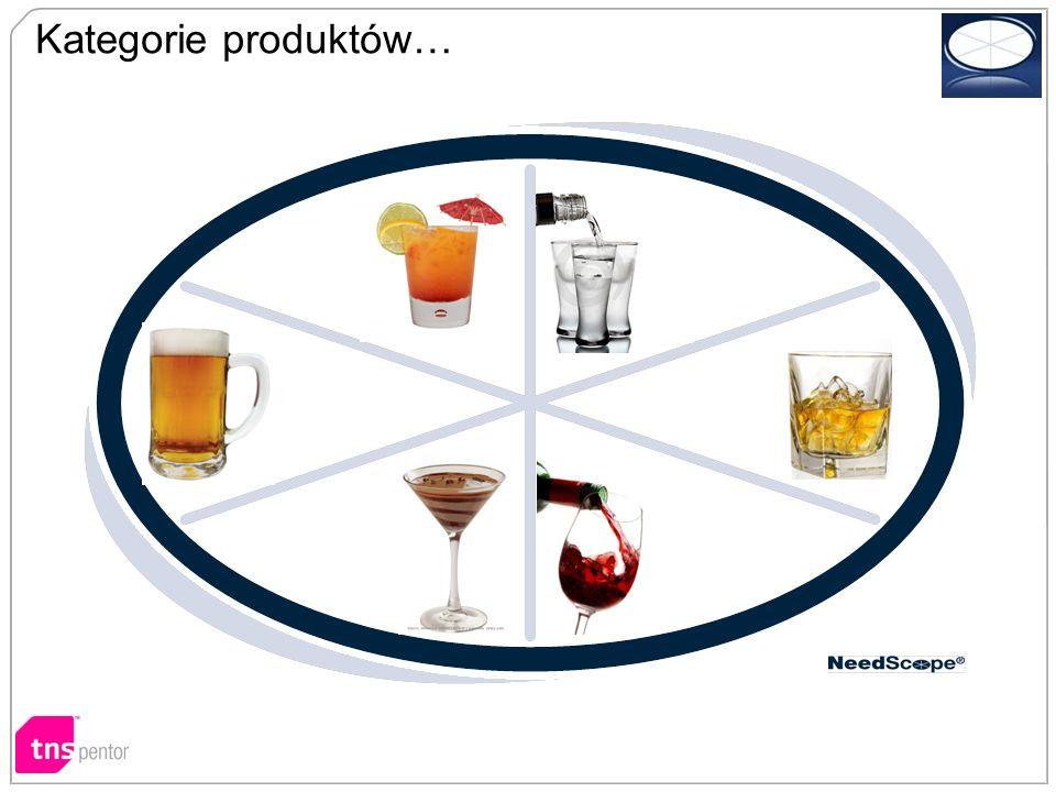 Kategorie produktów…