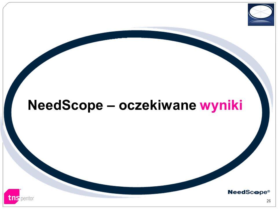 26 NeedScope – oczekiwane wyniki