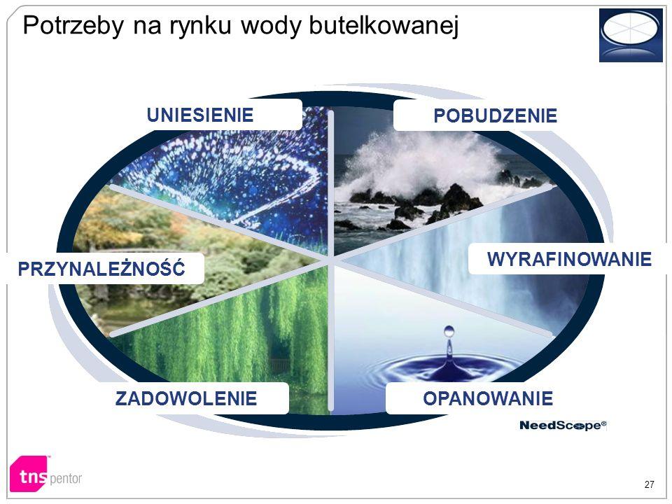 27 POBUDZENIE WYRAFINOWANIE ZADOWOLENIEOPANOWANIE PRZYNALEŻNOŚĆ UNIESIENIE Potrzeby na rynku wody butelkowanej