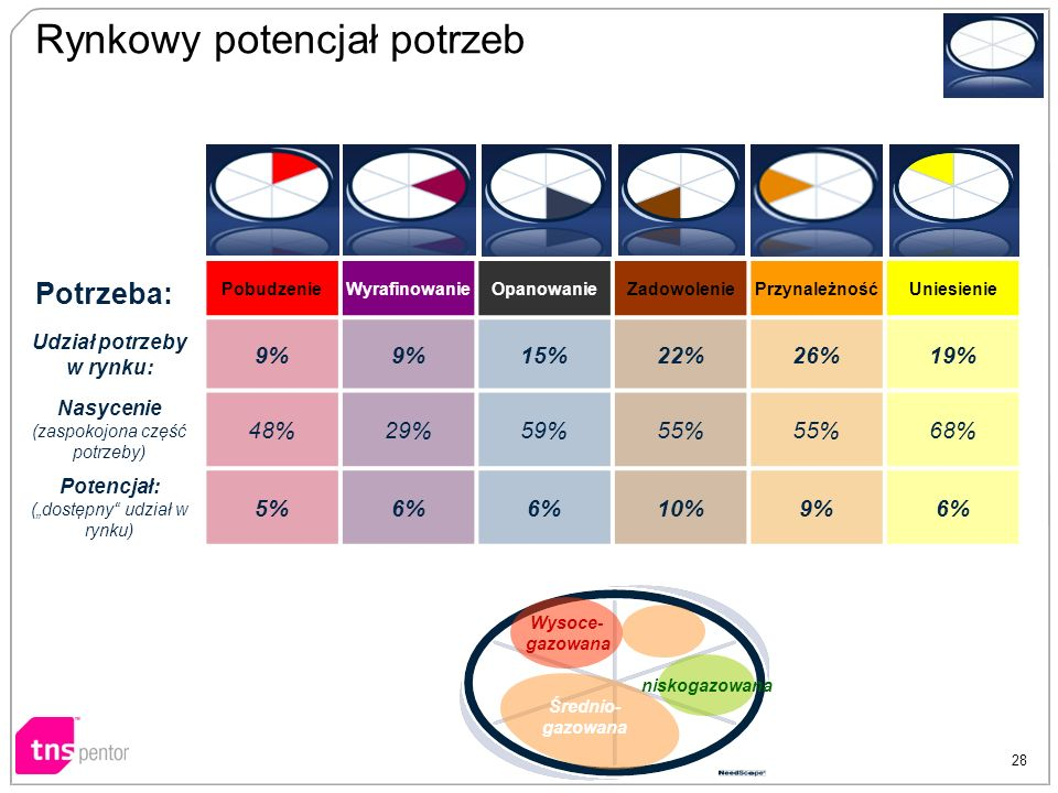 Segment: PobudzenieWyrafinowanieOpanowanieZadowoleniePrzynależnośćUniesienie Udział potrzeby w rynku: 9% 15%22%26%19% Nasycenie (zaspokojona część pot