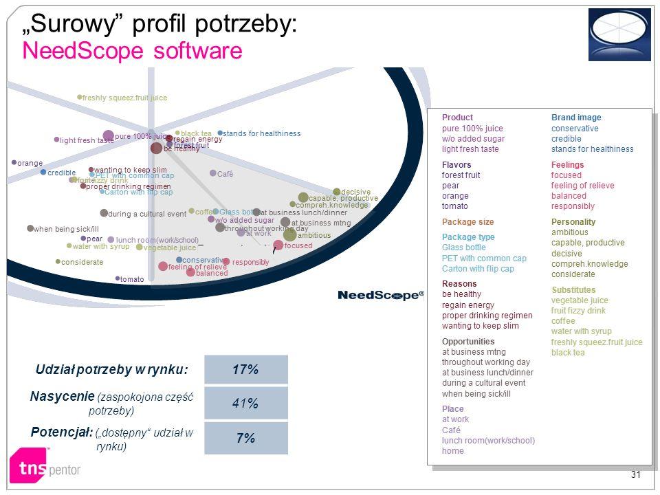 Udział potrzeby w rynku:17%17% Nasycenie (zaspokojona część potrzeby) 41% Potencjał: (dostępny udział w rynku) 7% 31 Surowy profil potrzeby: NeedScope