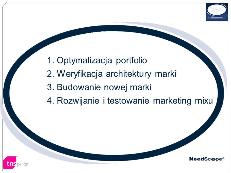 1. Optymalizacja portfolio 2. Weryfikacja architektury marki 3. Budowanie nowej marki 4. Rozwijanie i testowanie marketing mixu Na przykład…