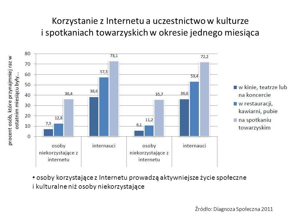 Korzystanie z Internetu a uczestnictwo w kulturze i spotkaniach towarzyskich w okresie jednego miesiąca Źródło: Diagnoza Społeczna 2011 użytkownicy po