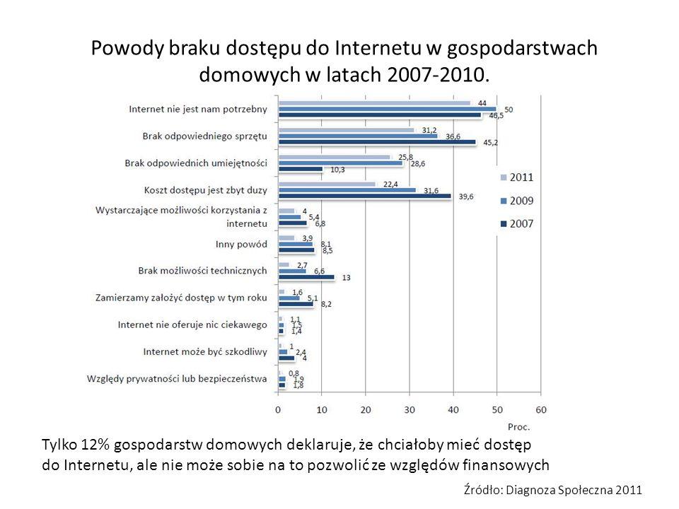 Powody braku dostępu do Internetu w gospodarstwach domowych w latach 2007-2010. Źródło: Diagnoza Społeczna 2011 Tylko 12% gospodarstw domowych deklaru