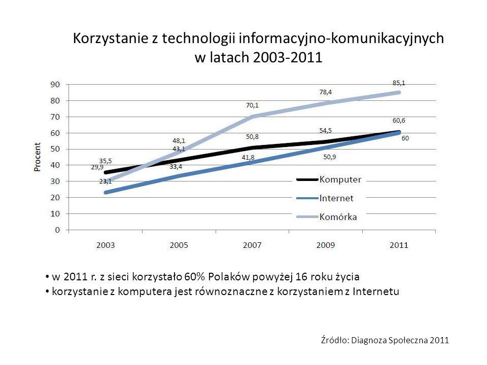Procent gospodarstw domowych z dostępem do Internetu w województwach najlepszy dostęp małopolskie (65,7%) wielkopolskie (65,0%) najsłabszy dostęp świętokrzyskie (52,3%) lubelskie (54,2%) różnice szybko maleją widoczne różnice między województwami wschodnimi a resztą kraju Źródło: Diagnoza Społeczna 2011