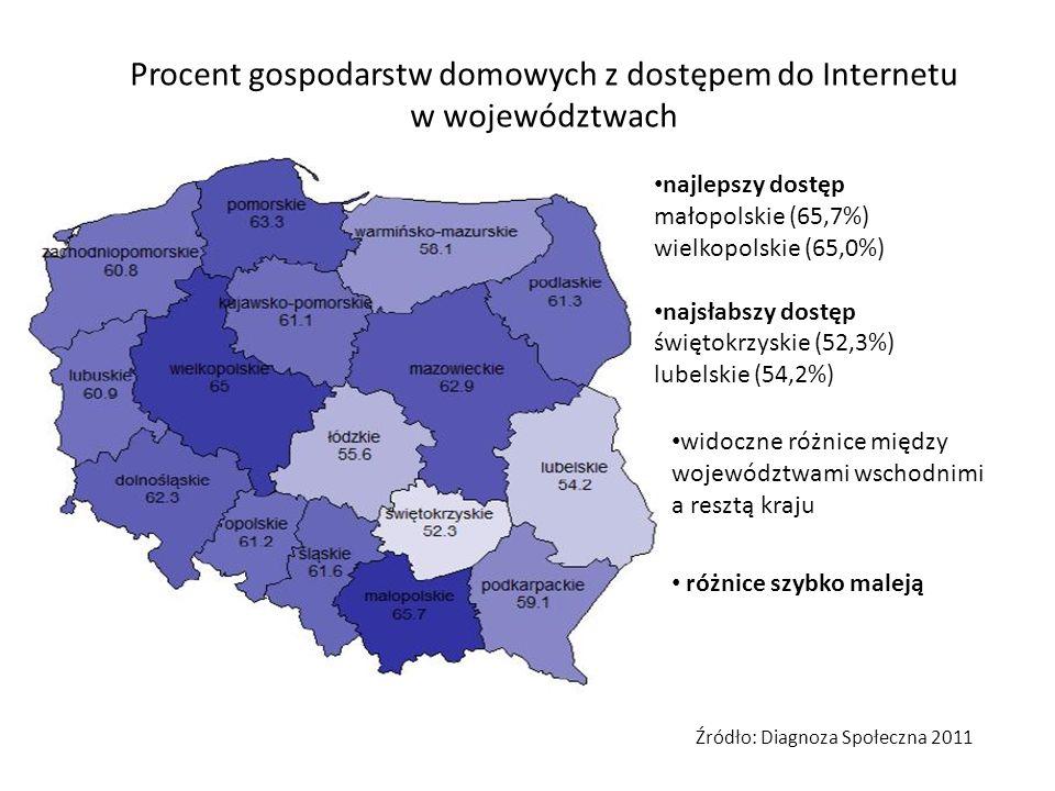 Procent gospodarstw domowych z dostępem do Internetu w województwach najlepszy dostęp małopolskie (65,7%) wielkopolskie (65,0%) najsłabszy dostęp świę