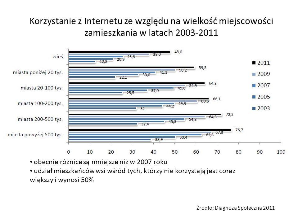 Korzystanie z Internetu ze względu na wielkość miejscowości zamieszkania w latach 2003-2011 obecnie różnice są mniejsze niż w 2007 roku udział mieszka