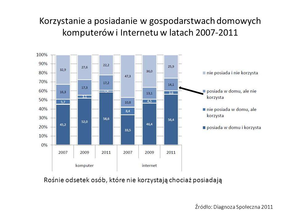 Dostęp i korzystanie z Internetu w domu a wiek użytkownika Wraz z wiekiem spada poziom wyposażenia w komputer, ale jeszcze szybciej spada poziom korzystania z Internetu Źródło: Diagnoza Społeczna 2011