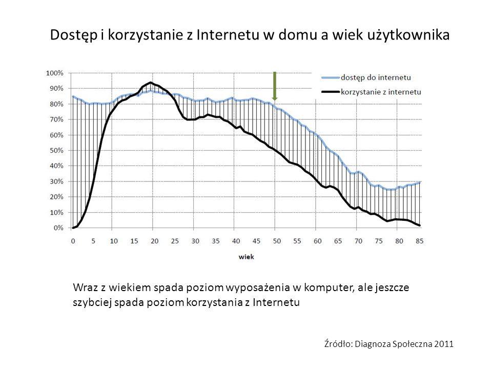Dostęp i korzystanie z Internetu w domu a wiek użytkownika Wraz z wiekiem spada poziom wyposażenia w komputer, ale jeszcze szybciej spada poziom korzy