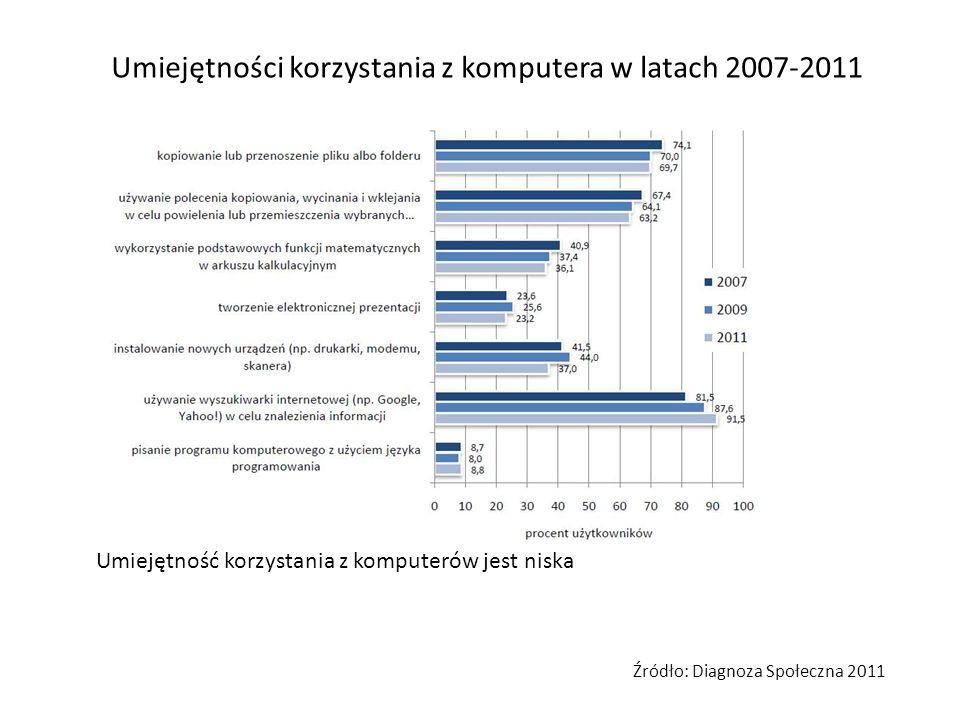 Umiejętności korzystania z komputera w latach 2007-2011 Umiejętność korzystania z komputerów jest niska Źródło: Diagnoza Społeczna 2011