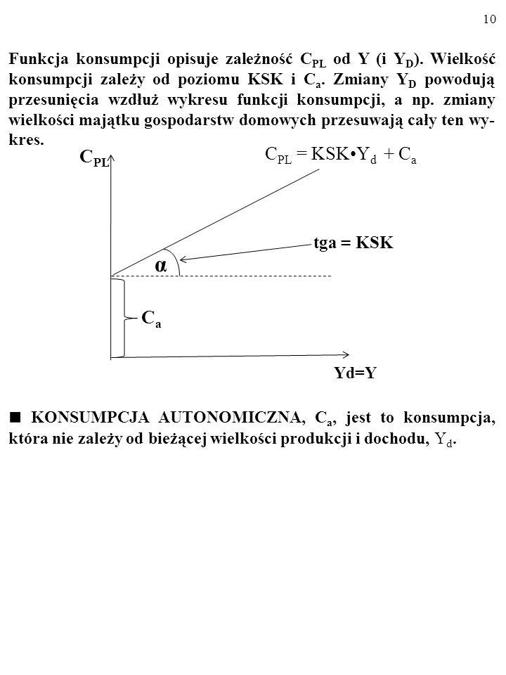 9 C PL = KSK Y d + C a Dla różnych wielkości dochodu do dyspozycji gospodarstw do- mowych, Y d, funkcja konsumpcji wskazuje wielkość planowanej konsum