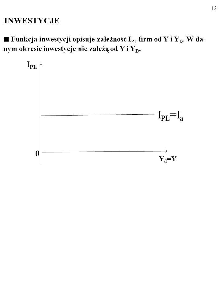 12 Funkcja oszczędności opisuje zależność S PL od Y i Y D. Na S PL jest przeznaczana stała część Y D, której wielkość zależy od KSO. -C a β tgβ = KSO