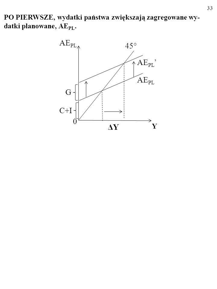Prowadząc politykę stabilizacyjną, państwo wpływa na wielkość produkcji, która odpowiada krótkookresowej równowadze w gos- podarce: AE PL =Y E. PO PIE