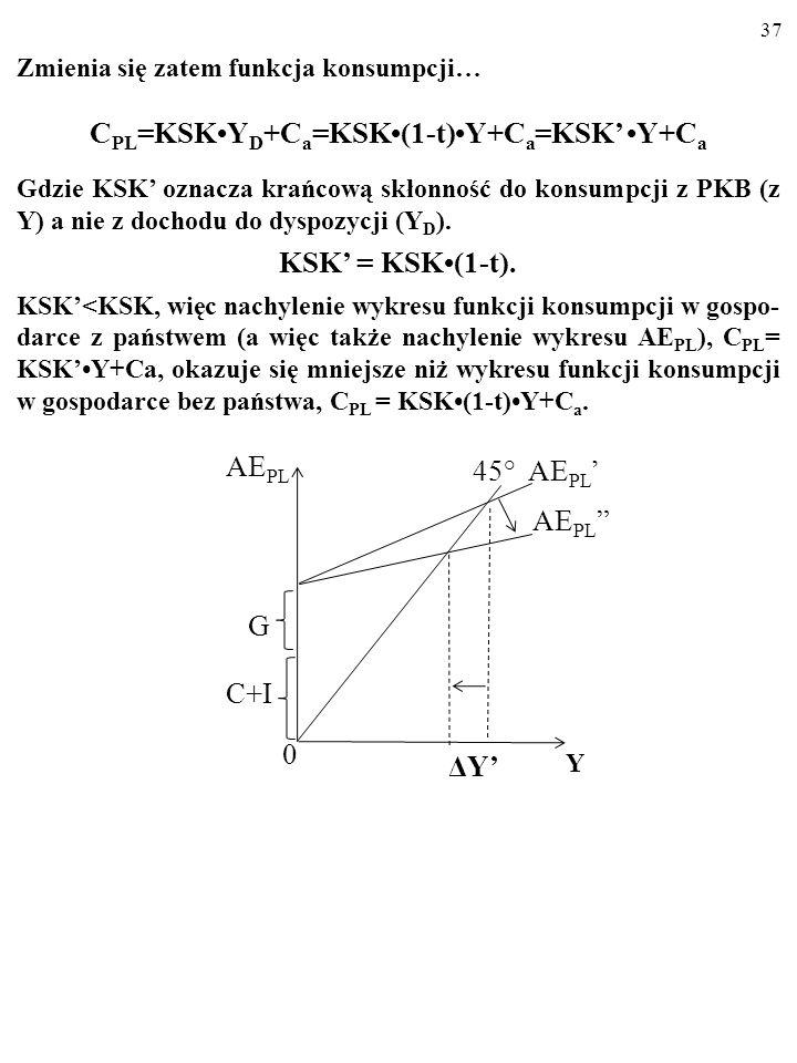 36 Zmienia się zatem funkcja konsumpcji… C PL =KSKY D +C a =KSK(1-t)Y+C a =KSK Y+C a Gdzie KSK oznacza krańcową skłonność do konsumpcji z PKB (z Y) a