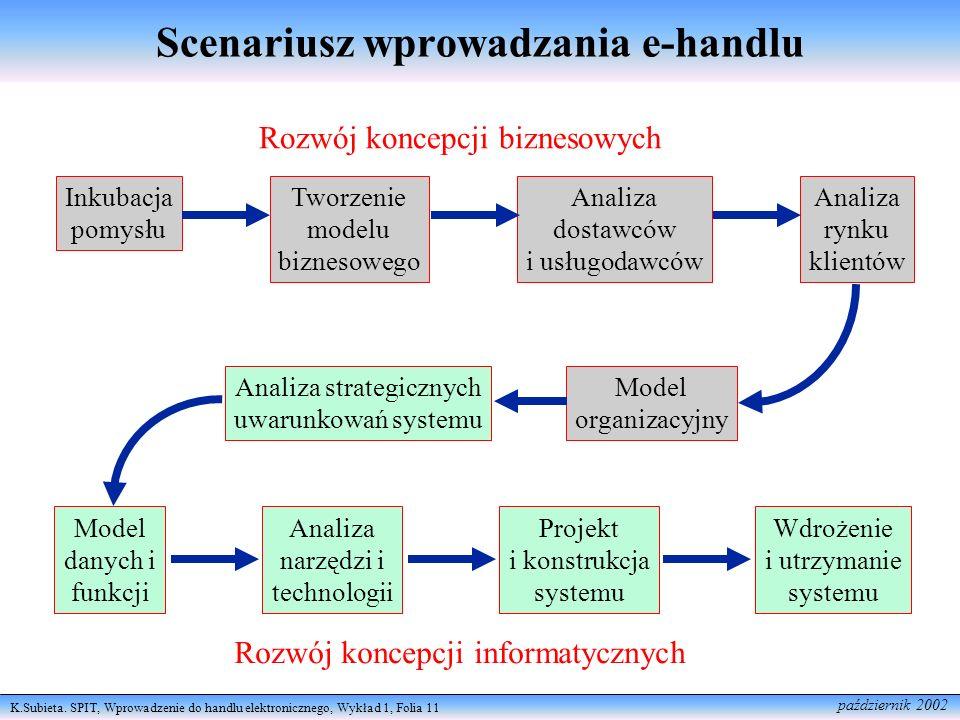 K.Subieta. SPIT, Wprowadzenie do handlu elektronicznego, Wykład 1, Folia 11 październik 2002 Scenariusz wprowadzania e-handlu Model organizacyjny Anal